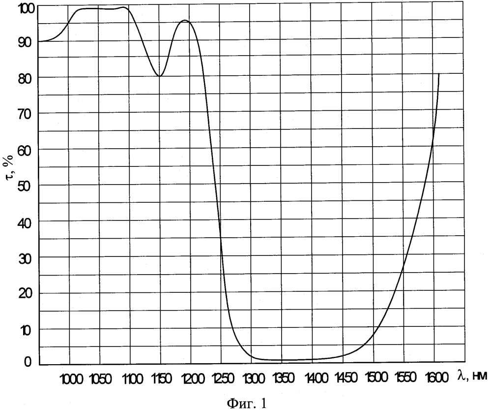 Способ изготовления зеркал для твёрдотельных вкр-лазеров с длиной волны излучения 1,54 мкм