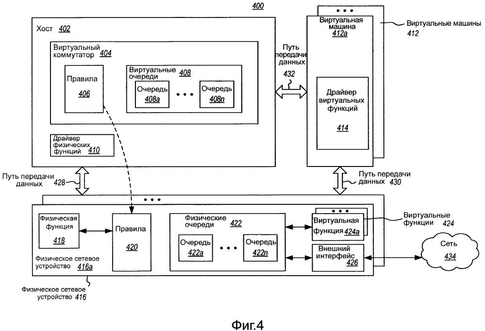 Выгрузка потоков виртуальных машин в физические очереди