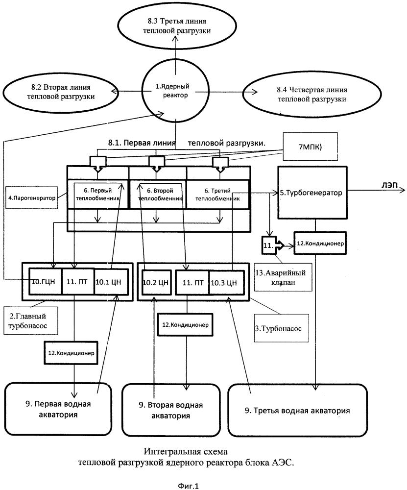 Интегральная схема тепловой разгрузки ядерного реактора блока аэс с турбонасосами прокачки теплоносителя