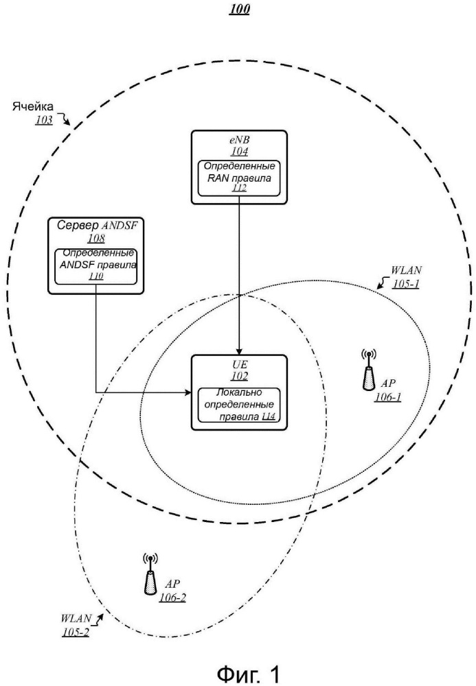 Технологии скоординированного применения выбора беспроводной сети и правил маршрутизации передаваемой информации