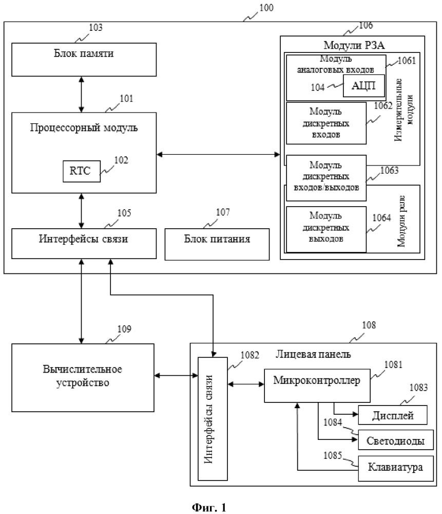 Микропроцессорное устройство релейной защиты и автоматики