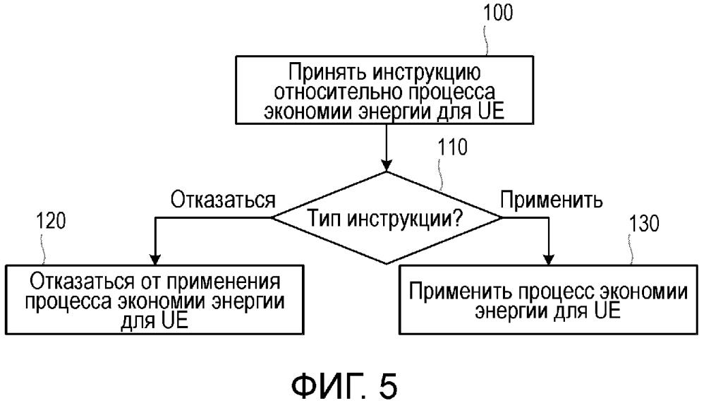 Способ для управления устройством пользовательского оборудования
