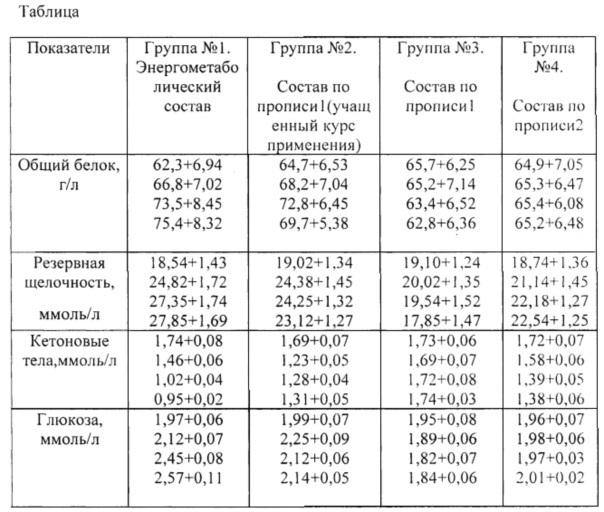 Энергометаболический состав для профилактики и лечения кетоза и гепатоза у коров