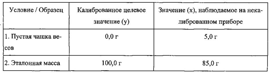 Калибровка измерительных приборов