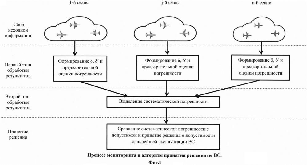 Способ мониторинга (периодического контроля) систематических погрешностей измерения барометрической высоты