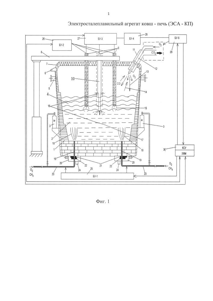 Электросталеплавильный агрегат ковш-печь (эса-кп)