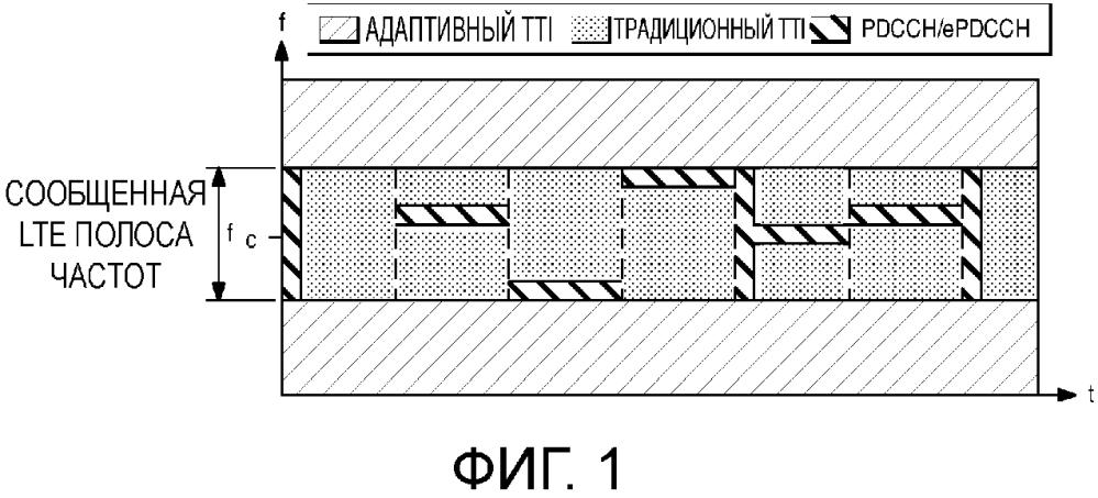Система и способ для совместимости адаптивного tti с lte