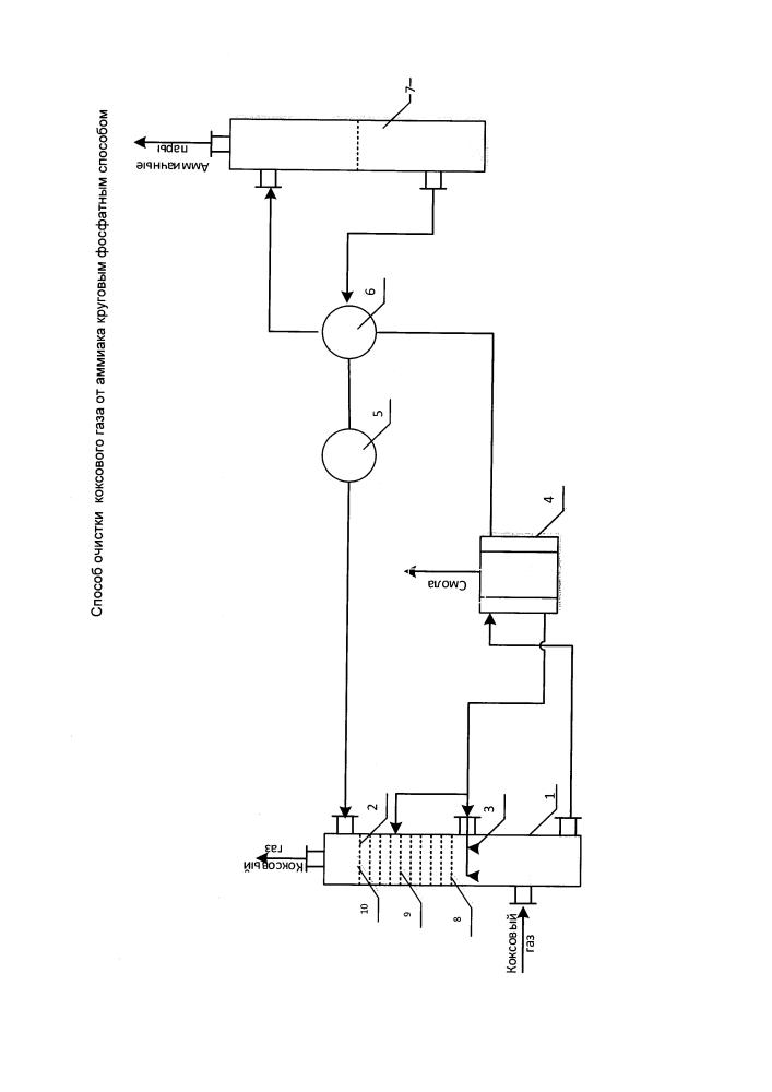 Способ очистки коксового газа от аммиака круговым фосфатным способом