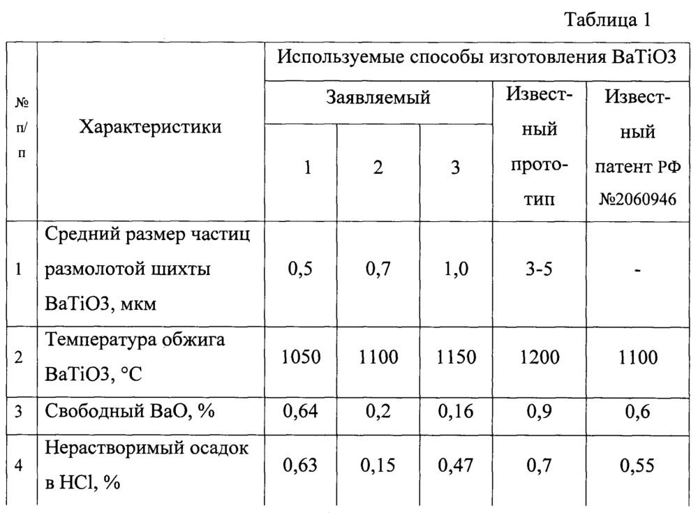 Способ изготовления титаната бария (batio3) для многослойных керамических конденсаторов с температурой спекания диэлектрика не более 1130oс