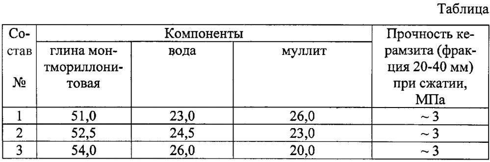 Сырьевая смесь для производства керамзита