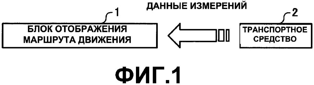 Устройство отображения маршрута передвижения и способ отображения маршрута передвижения