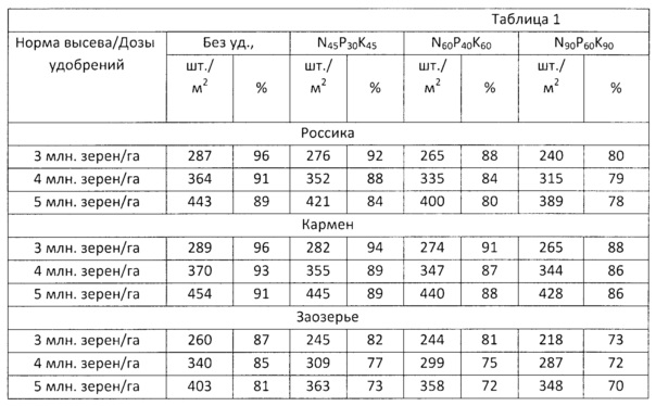 Способ применения удобрений на дерново-подзолистых почвах центрального нечерноземья