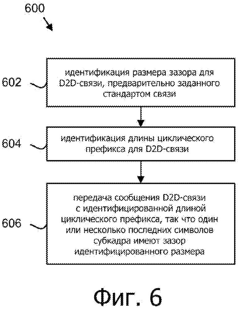 Способы, системы и устройства для взаимного обнаружения устройств и межмашинной связи