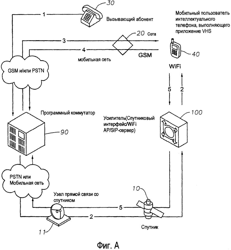 Аппарат, способ и система для интеграции услуг мобильной и спутниковой телефонной связи