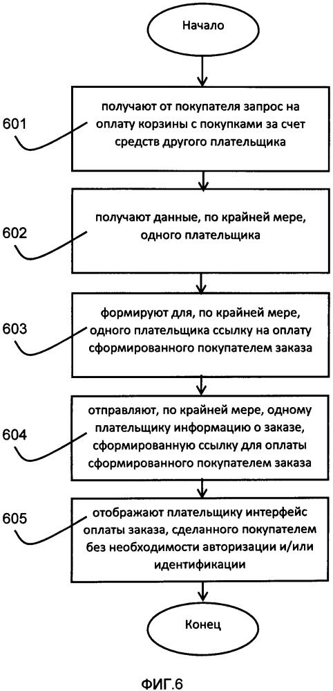 Способ онлайн передачи права оплаты товаров или услуг сторонним плательщикам