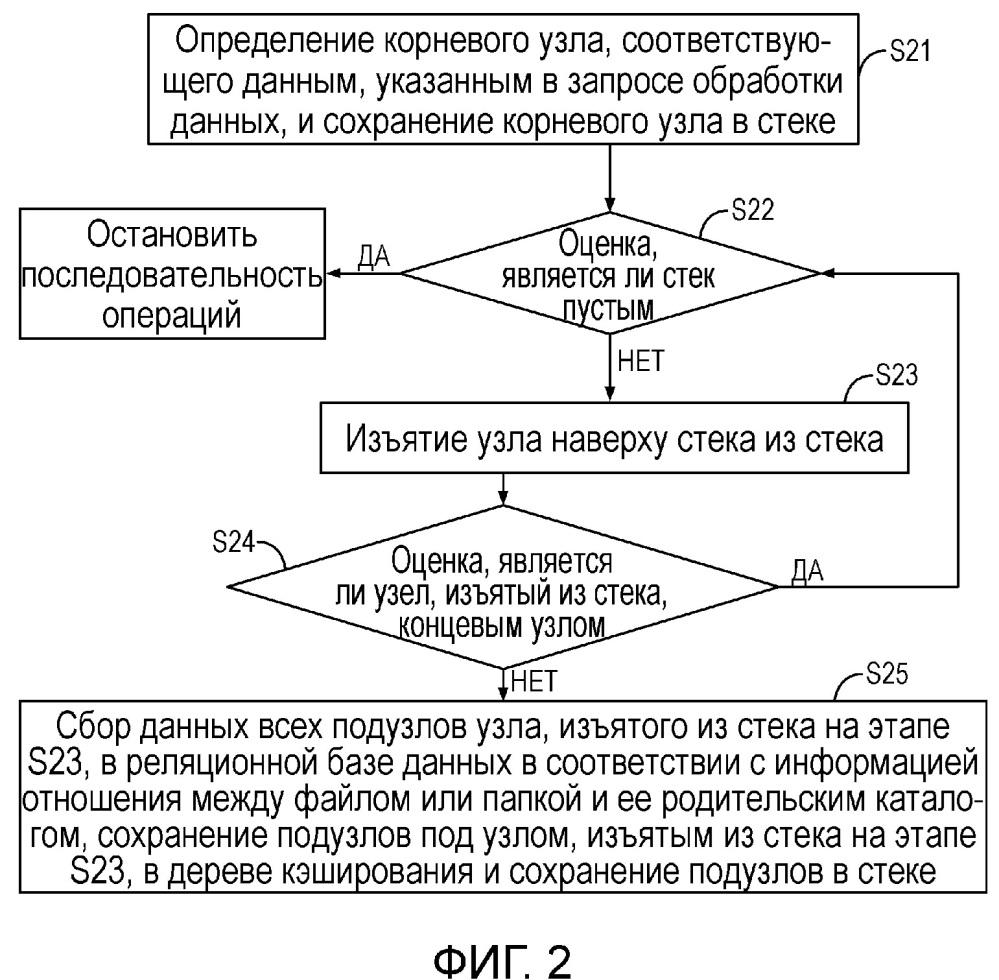 Способ и система для обработки данных