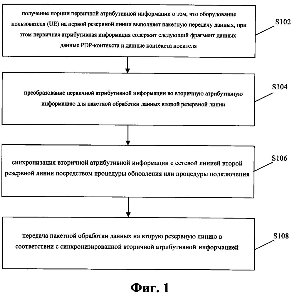 Способ и устройство коммутации резервной линии связи для пакетной обработки данных