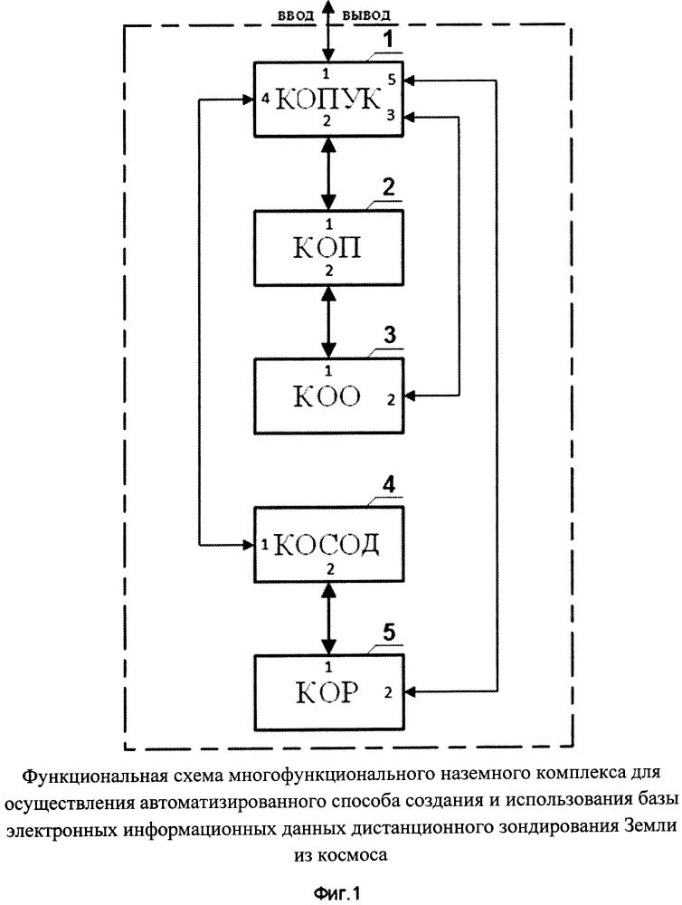 Способ автоматизированного создания и использования базы электронных информационных данных дистанционного зондирования земли и многофункциональный наземный комплекс для его осуществления
