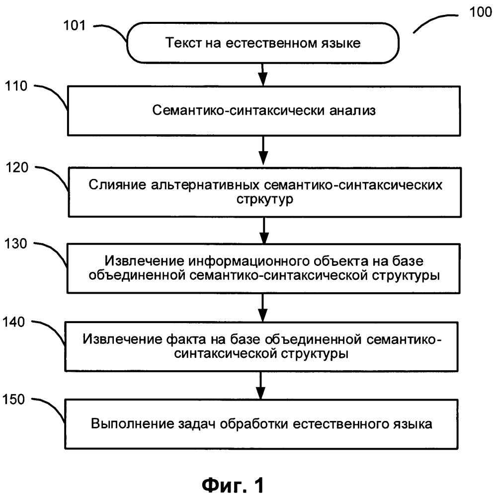 Извлечение информации с использованием альтернативных вариантов семантико-синтаксического разбора
