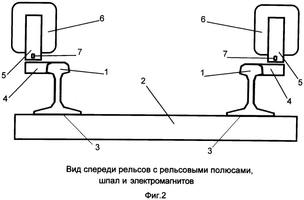 Электромагнитный рельсовый привод с рельсовыми полюсами