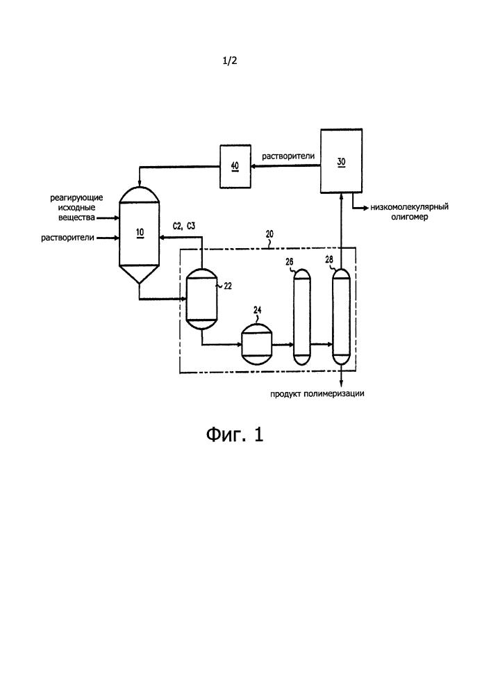 Установка для полимеризации этилена и альфа-олефина и способ получения