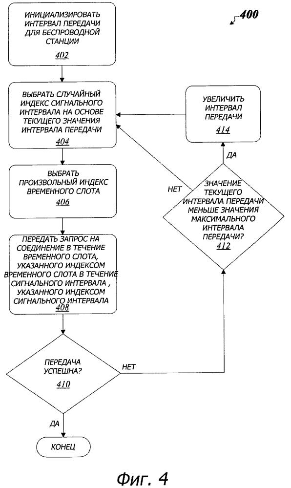 Усовершенствованная технология исключения конфликтов для беспроводных систем связи