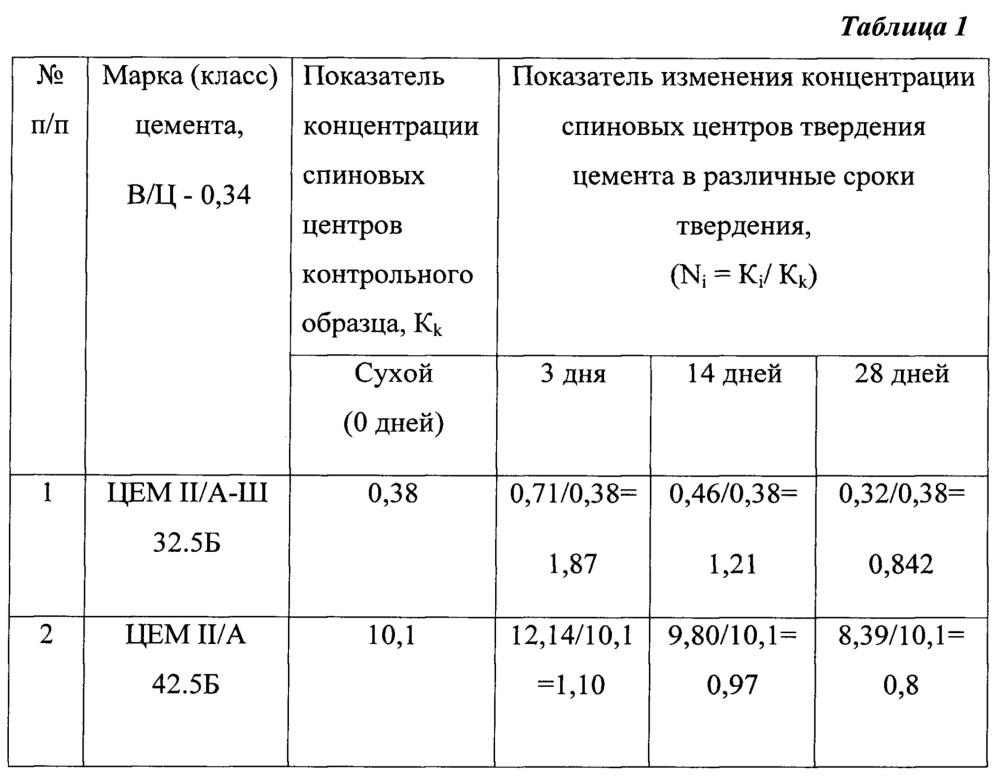 Способ определения степени гидратации цемента