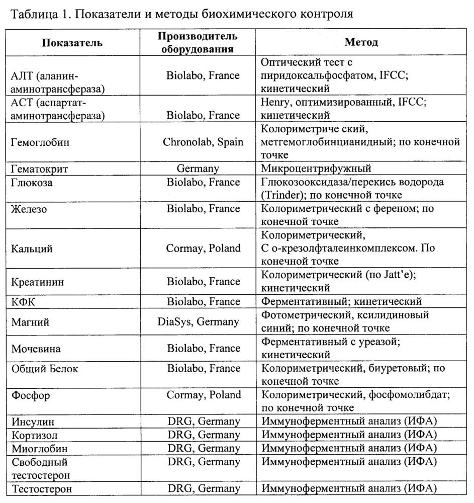 Способ адаптационной подготовки российских спортсменов олимпийских зимних видов спорта к соревнованиям в новых климатогеографических условиях восточной азии