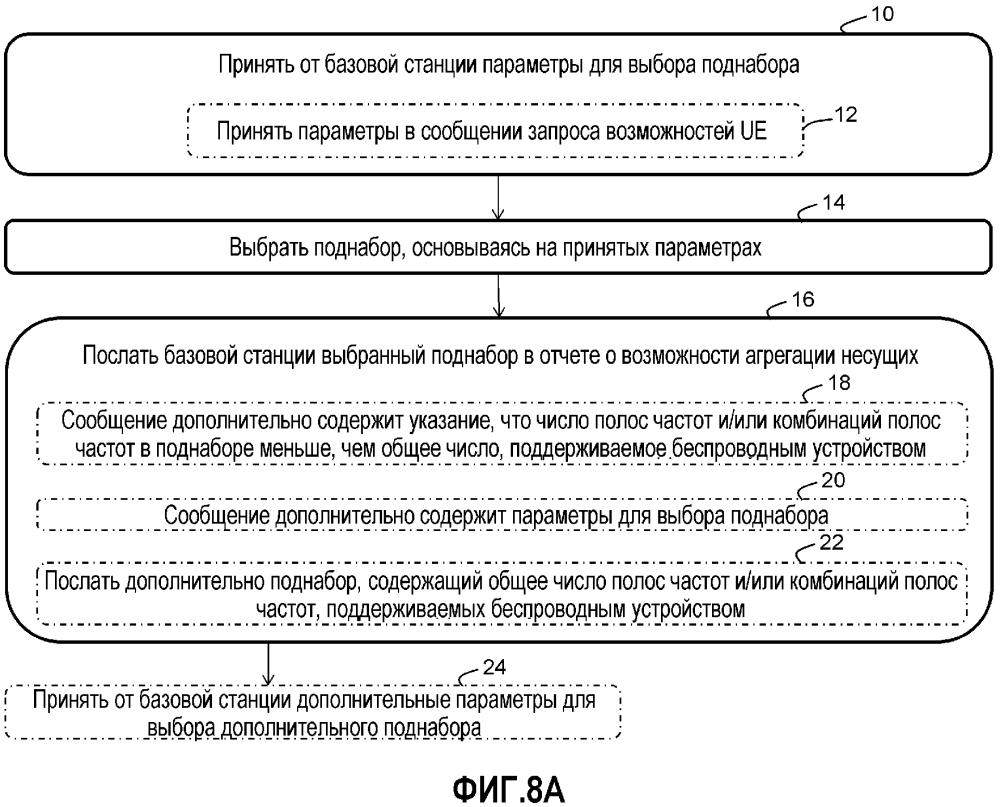 Устройства и способы получения отчета о совместимости агрегации несущих