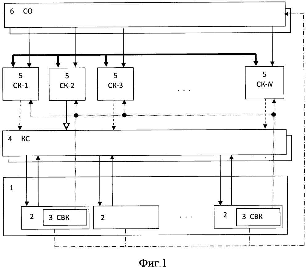 Способ автоматического управления неоднородной избыточностью комплекса оборудования и устройство для его реализации