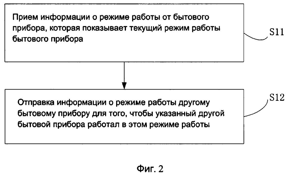 Способ (варианты) и устройство (варианты) для управления бытовыми приборами
