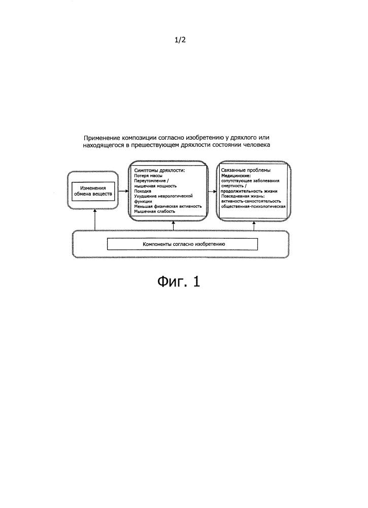 Комбинация компонентов для профилактики и лечения немощности