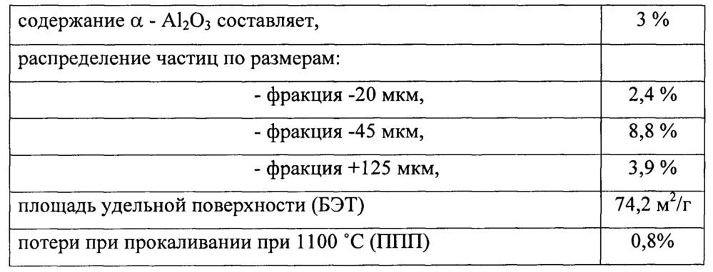 Способ получения металлургического глинозема (варианты)