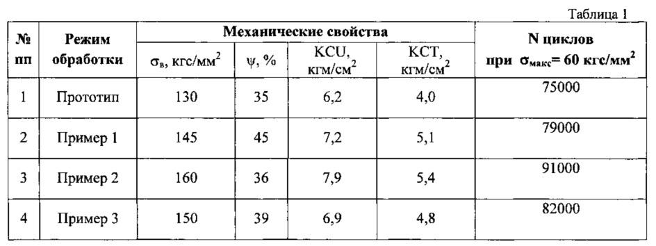Способ термомеханической обработки титановых сплавов