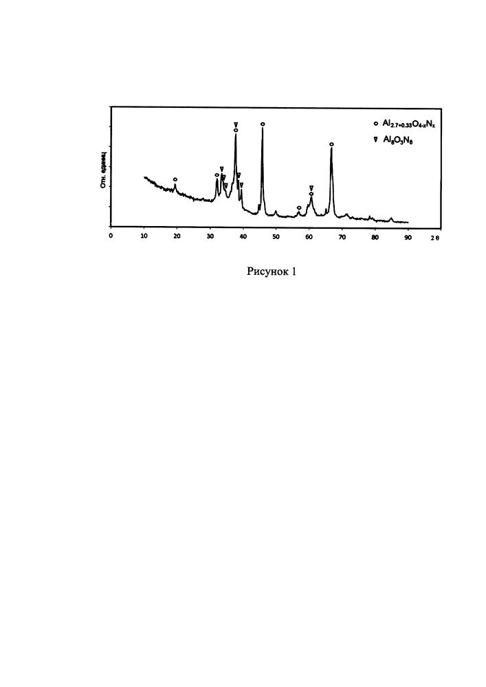 Способ получения нанопорошка оксинитрида алюминия