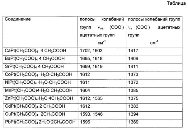 Способ получения гетероядерных ацетатных комплексов двухвалентной платины