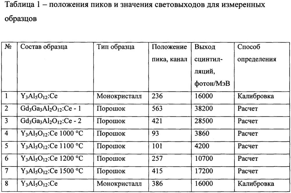 Способ контроля выхода сцинтилляций и фотолюминесценции порошкообразных сцинтилляторов и люминофоров
