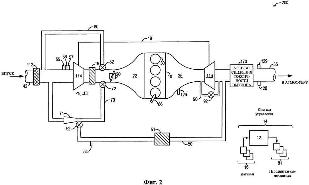 Способ и система управления рециркуляцией выхлопных газов