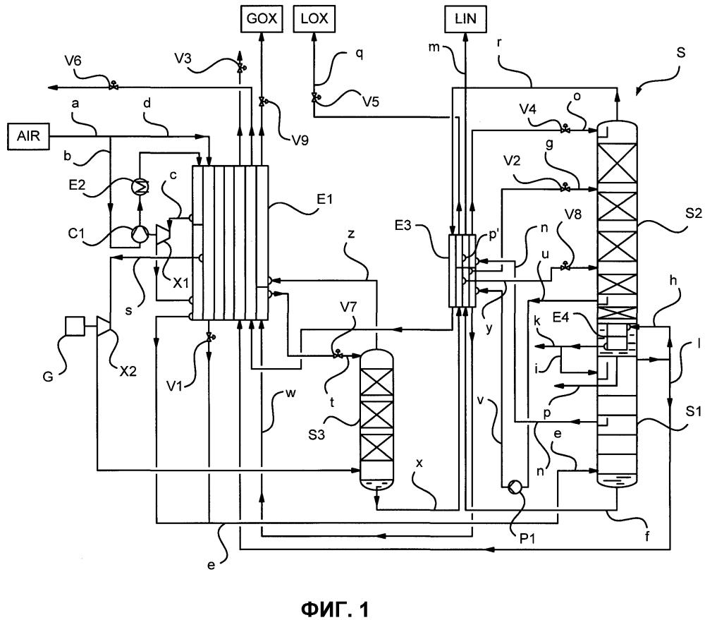 Способ и установка для производства жидких и газообразных кислородсодержащих продуктов низкотемпературным разделением воздуха