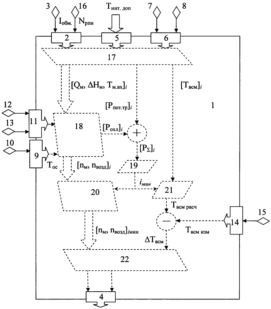 Способ управления системой охлаждения маслонаполненного силового трансформатора