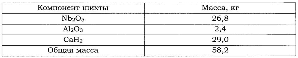 Способ получения жаропрочных сплавов на основе интерметаллида nb3al (варианты)