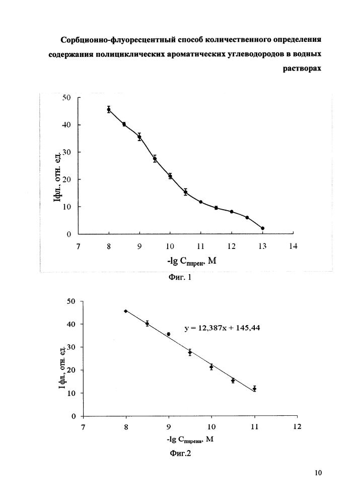 Сорбционно-флуоресцентный способ количественного определения содержания полициклических ароматических углеводородов в водных растворах