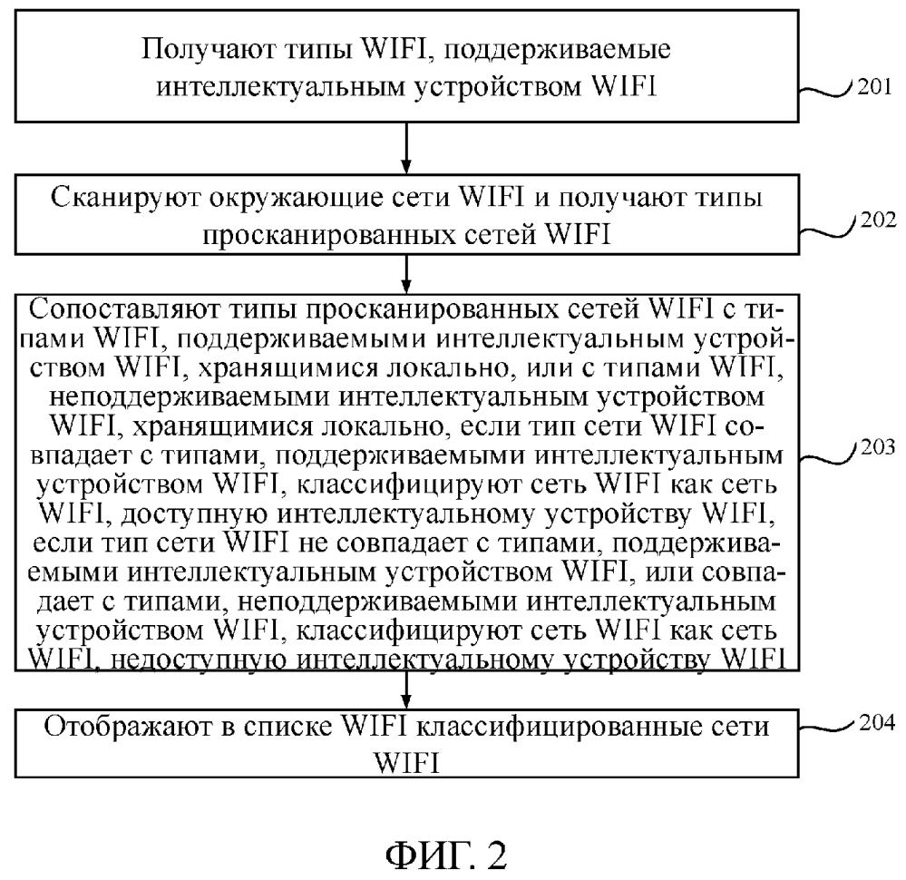 Способ и устройство для отображения списка wifi
