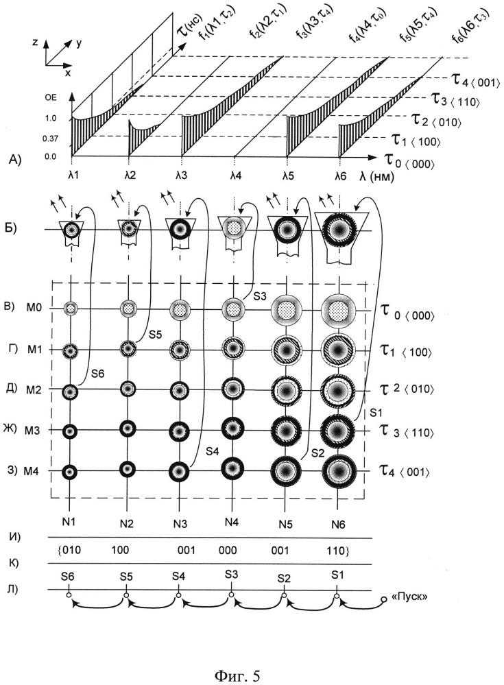 Зонд атомно-силового микроскопа с программируемой динамикой изменения спектральных портретов излучающего элемента, легированного квантовыми точками структуры ядро-оболочка