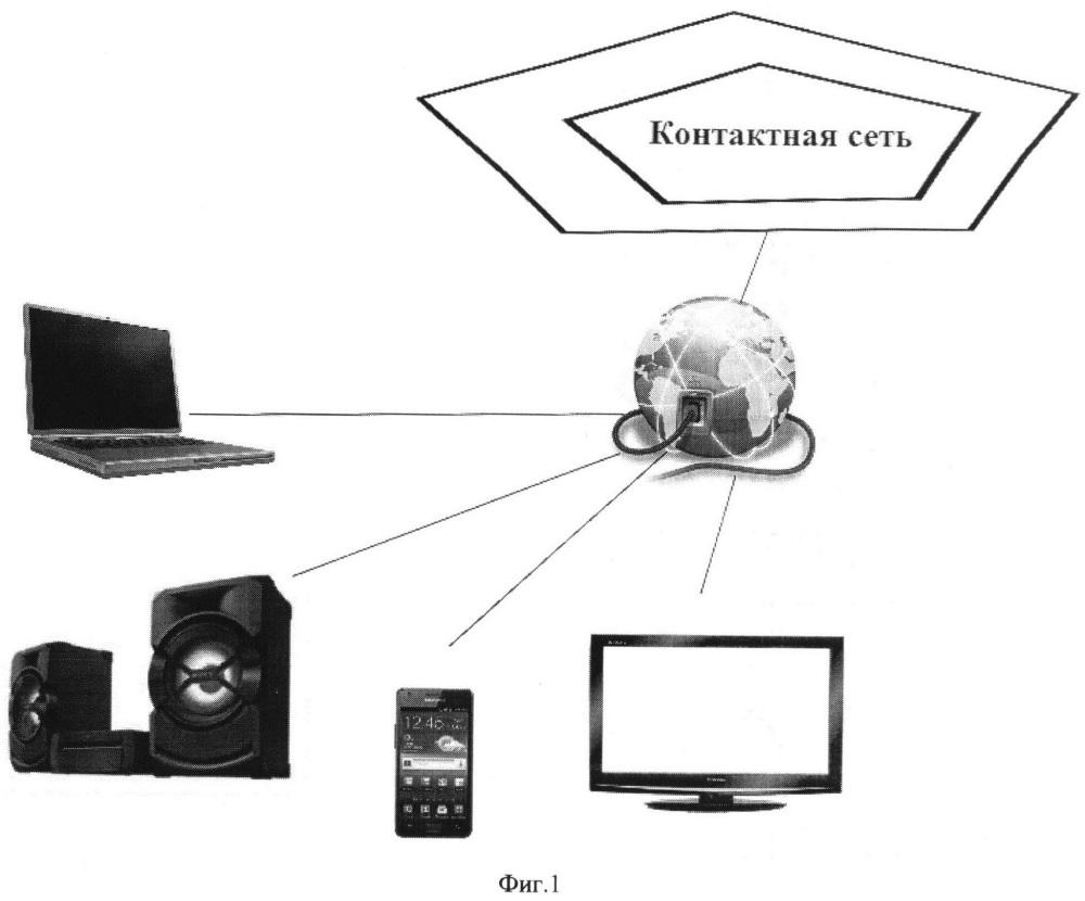 Контактная сеть и способ управления устройствами через контактную сеть