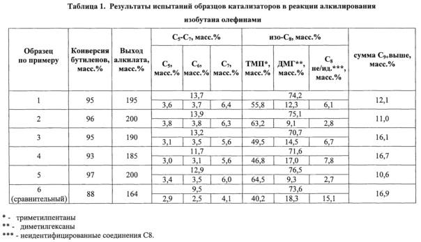 Способ получения катализатора (варианты) и способ алкилирования изобутана бутиленами в присутствии полученного катализатора (варианты)