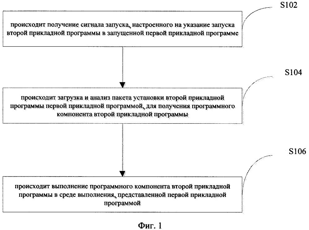 Способ и устройство для запуска прикладной программы