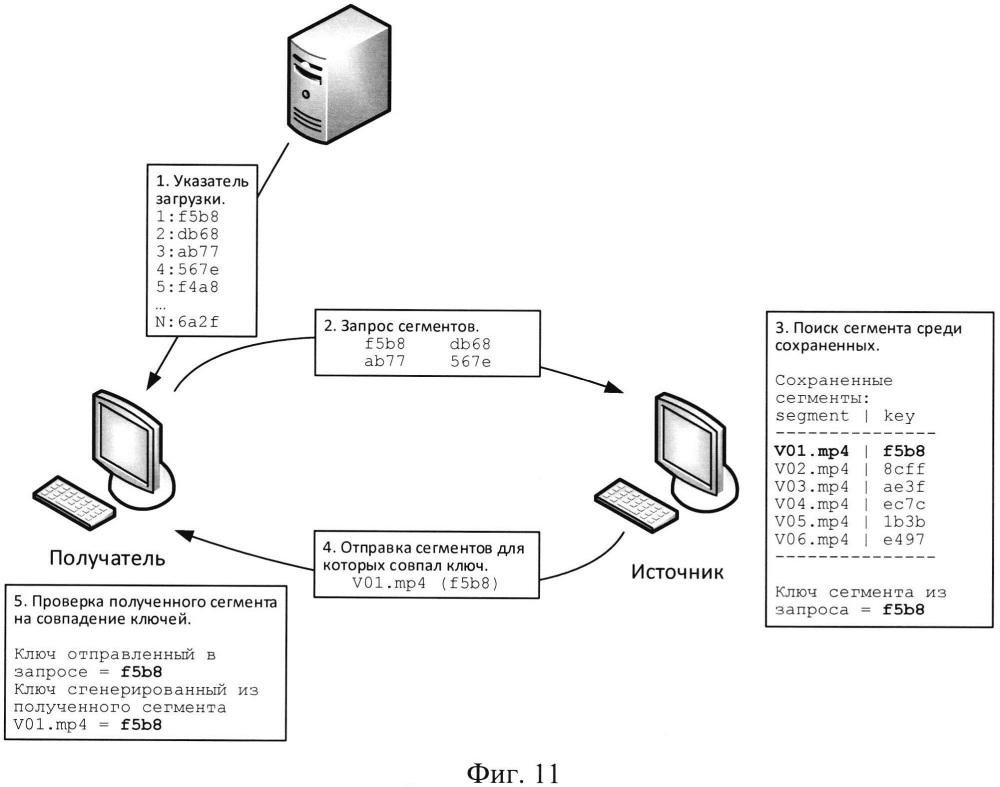 Способ и система распространения контента в сети передачи данных со встроенным механизмом условного доступа