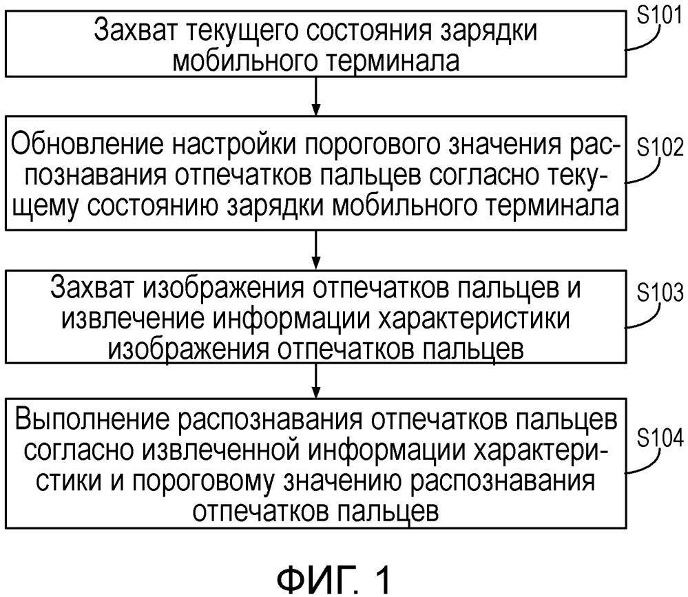 Способ и аппаратура для распознавания отпечатков пальцев и мобильный терминал