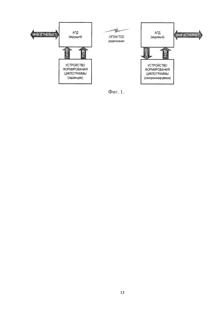 Система передачи данных в заданных интервалах времени